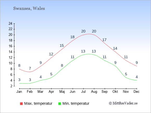Genomsnittliga temperaturer i Swansea -natt och dag: Januari 3;8. Februari 3;7. Mars 4;9. April 5;12. Maj 8;15. Juni 11;18. Juli 13;20. Augusti 13;20. September 11;17. Oktober 9;14. November 5;11. December 4;9.