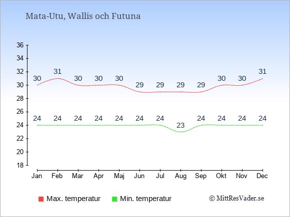 Temperaturer i Wallis och Futuna -dag och natt.
