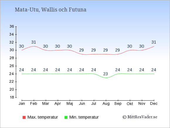 Genomsnittliga temperaturer i Wallis och Futuna -natt och dag: Januari 24;30. Februari 24;31. Mars 24;30. April 24;30. Maj 24;30. Juni 24;29. Juli 24;29. Augusti 23;29. September 24;29. Oktober 24;30. November 24;30. December 24;31.
