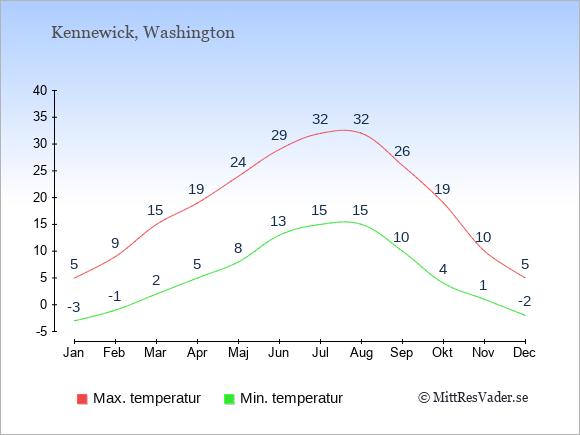 Genomsnittliga temperaturer i Kennewick -natt och dag: Januari -3;5. Februari -1;9. Mars 2;15. April 5;19. Maj 8;24. Juni 13;29. Juli 15;32. Augusti 15;32. September 10;26. Oktober 4;19. November 1;10. December -2;5.