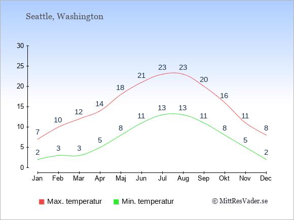 Seattles kustklimat ger milda vintrar.
