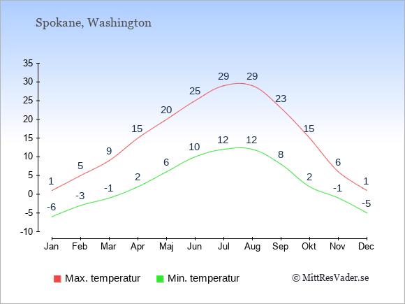 Genomsnittliga temperaturer i Spokane -natt och dag: Januari -6;1. Februari -3;5. Mars -1;9. April 2;15. Maj 6;20. Juni 10;25. Juli 12;29. Augusti 12;29. September 8;23. Oktober 2;15. November -1;6. December -5;1.