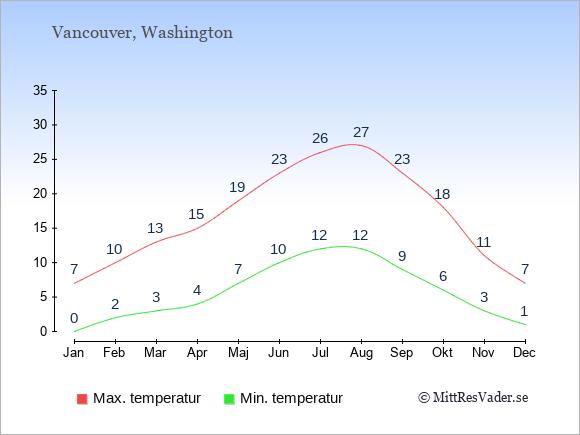 Genomsnittliga temperaturer i Vancouver -natt och dag: Januari 0;7. Februari 2;10. Mars 3;13. April 4;15. Maj 7;19. Juni 10;23. Juli 12;26. Augusti 12;27. September 9;23. Oktober 6;18. November 3;11. December 1;7.