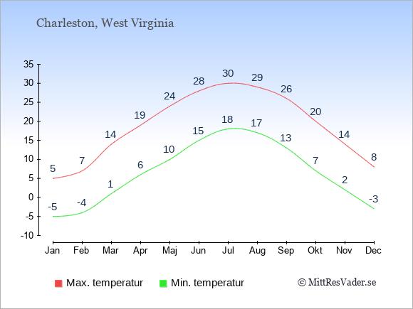 Temperaturer i Charleston -dag och natt.