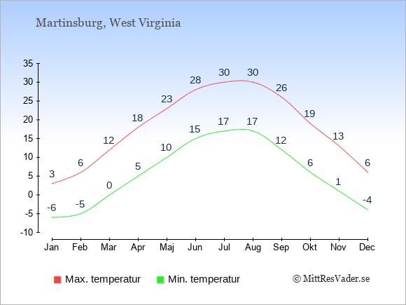 Genomsnittliga temperaturer i Martinsburg -natt och dag: Januari -6;3. Februari -5;6. Mars 0;12. April 5;18. Maj 10;23. Juni 15;28. Juli 17;30. Augusti 17;30. September 12;26. Oktober 6;19. November 1;13. December -4;6.