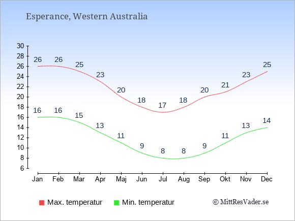 Temperaturer i Esperance -dag och natt.