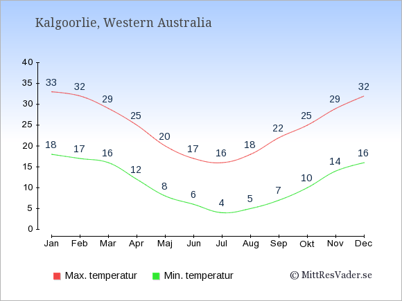 Temperaturer i Kalgoorlie -dag och natt.