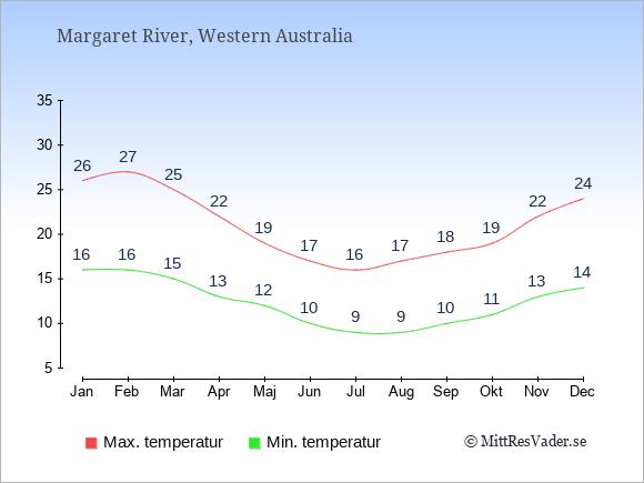 Temperaturer i Margaret River -dag och natt.