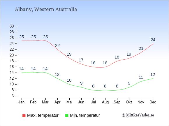 Genomsnittliga temperaturer i Albany -natt och dag: Januari 14;25. Februari 14;25. Mars 14;25. April 12;22. Maj 10;19. Juni 9;17. Juli 8;16. Augusti 8;16. September 8;18. Oktober 9;19. November 11;21. December 12;24.