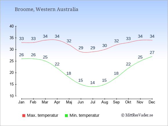 Genomsnittliga temperaturer i Broome -natt och dag: Januari 26;33. Februari 26;33. Mars 25;34. April 22;34. Maj 18;32. Juni 15;29. Juli 14;29. Augusti 15;30. September 18;32. Oktober 22;33. November 25;34. December 27;34.
