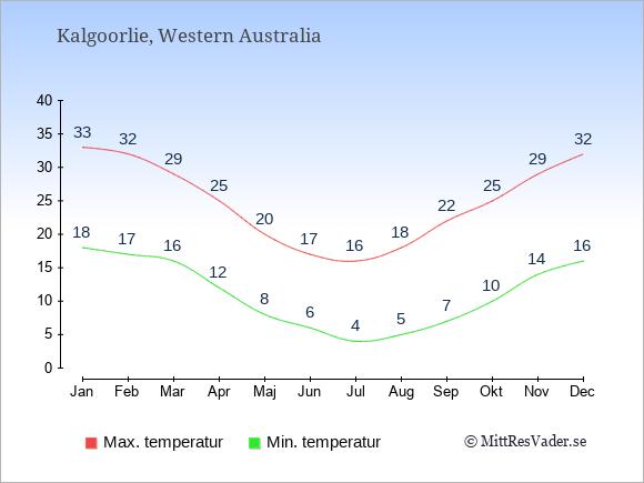 Genomsnittliga temperaturer i Kalgoorlie -natt och dag: Januari 18;33. Februari 17;32. Mars 16;29. April 12;25. Maj 8;20. Juni 6;17. Juli 4;16. Augusti 5;18. September 7;22. Oktober 10;25. November 14;29. December 16;32.