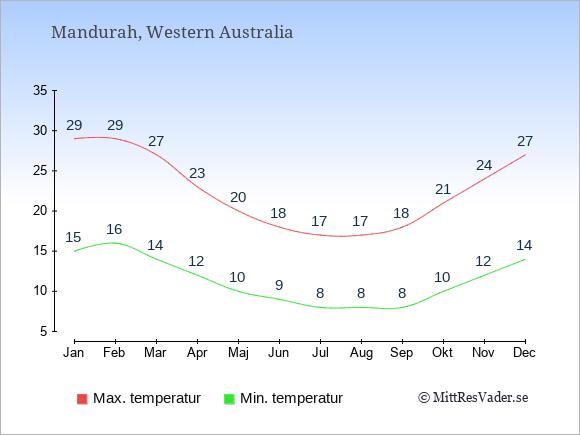 Genomsnittliga temperaturer i Mandurah -natt och dag: Januari 15;29. Februari 16;29. Mars 14;27. April 12;23. Maj 10;20. Juni 9;18. Juli 8;17. Augusti 8;17. September 8;18. Oktober 10;21. November 12;24. December 14;27.