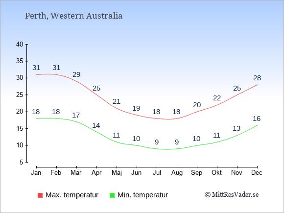 Genomsnittliga temperaturer i Perth -natt och dag: Januari 18;31. Februari 18;31. Mars 17;29. April 14;25. Maj 11;21. Juni 10;19. Juli 9;18. Augusti 9;18. September 10;20. Oktober 11;22. November 13;25. December 16;28.