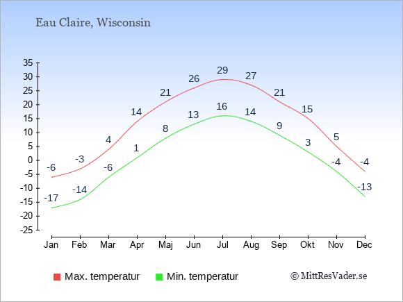 Genomsnittliga temperaturer i Eau Claire -natt och dag: Januari -17;-6. Februari -14;-3. Mars -6;4. April 1;14. Maj 8;21. Juni 13;26. Juli 16;29. Augusti 14;27. September 9;21. Oktober 3;15. November -4;5. December -13;-4.