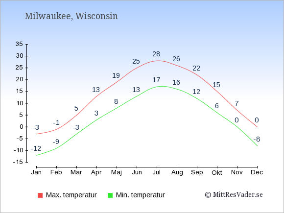 Genomsnittliga temperaturer i Milwaukee -natt och dag: Januari -12;-3. Februari -9;-1. Mars -3;5. April 3;13. Maj 8;19. Juni 13;25. Juli 17;28. Augusti 16;26. September 12;22. Oktober 6;15. November 0;7. December -8;0.