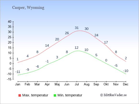 Genomsnittliga temperaturer i Casper -natt och dag: Januari -11;1. Februari -9;4. Mars -6;8. April -1;14. Maj 3;20. Juni 8;26. Juli 12;31. Augusti 10;30. September 5;24. Oktober 0;17. November -5;8. December -10;2.