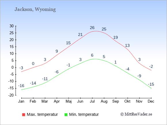 Genomsnittliga temperaturer i Jackson -natt och dag: Januari -16;-3. Februari -14;0. Mars -11;3. April -6;9. Maj -1;15. Juni 3;21. Juli 6;26. Augusti 5;25. September 1;19. Oktober -4;13. November -9;3. December -15;-2.
