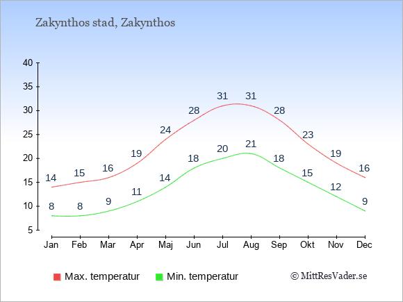 Genomsnittliga temperaturer i Zakynthos stad -natt och dag: Januari 8;14. Februari 8;15. Mars 9;16. April 11;19. Maj 14;24. Juni 18;28. Juli 20;31. Augusti 21;31. September 18;28. Oktober 15;23. November 12;19. December 9;16.