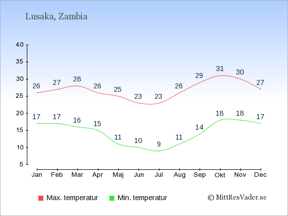 Genomsnittliga temperaturer i Zambia -natt och dag: Januari 17;26. Februari 17;27. Mars 16;28. April 15;26. Maj 11;25. Juni 10;23. Juli 9;23. Augusti 11;26. September 14;29. Oktober 18;31. November 18;30. December 17;27.