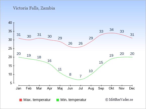 Genomsnittliga temperaturer i Victoria Falls -natt och dag: Januari 20;31. Februari 19;30. Mars 18;31. April 16;30. Maj 11;29. Juni 8;26. Juli 7;26. Augusti 10;29. September 15;33. Oktober 19;34. November 20;33. December 20;31.