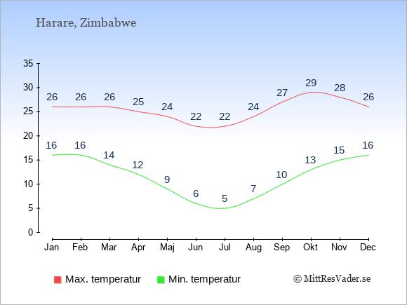 Genomsnittliga temperaturer i Zimbabwe -natt och dag: Januari 16;26. Februari 16;26. Mars 14;26. April 12;25. Maj 9;24. Juni 6;22. Juli 5;22. Augusti 7;24. September 10;27. Oktober 13;29. November 15;28. December 16;26.