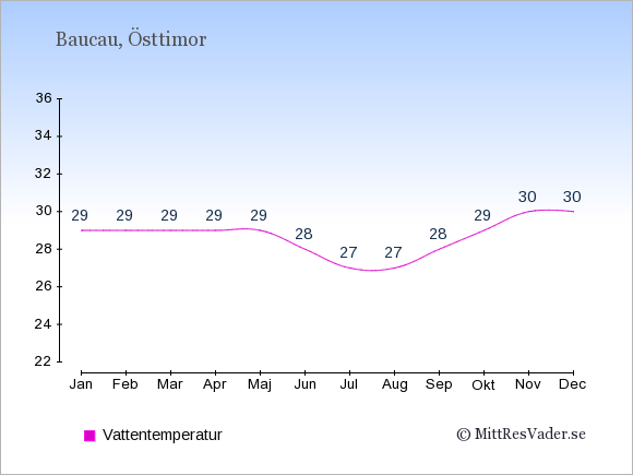 Vattentemperatur i Baucau Badtemperatur: Januari 29. Februari 29. Mars 29. April 29. Maj 29. Juni 28. Juli 27. Augusti 27. September 28. Oktober 29. November 30. December 30.