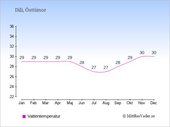 Vattentemperatur i Dili Badtemperatur: Januari 29. Februari 29. Mars 29. April 29. Maj 29. Juni 28. Juli 27. Augusti 27. September 28. Oktober 29. November 30. December 30.