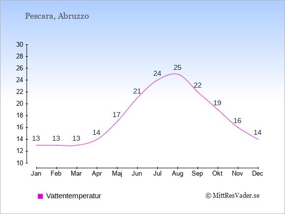 Vattentemperatur i Pescara Badtemperatur: Januari 13. Februari 13. Mars 13. April 14. Maj 17. Juni 21. Juli 24. Augusti 25. September 22. Oktober 19. November 16. December 14.