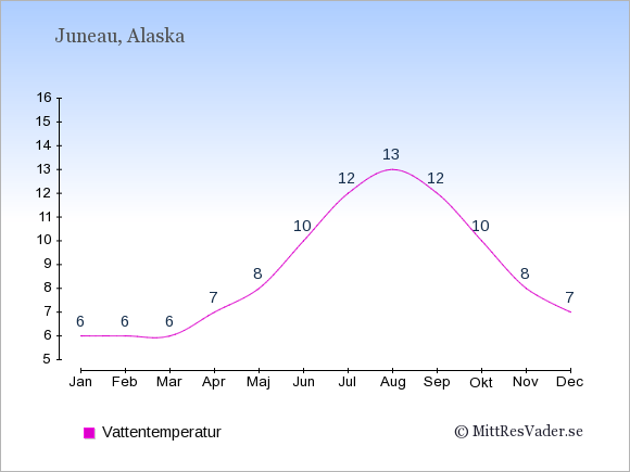 Vattentemperatur i Juneau Badtemperatur: Januari 6. Februari 6. Mars 6. April 7. Maj 8. Juni 10. Juli 12. Augusti 13. September 12. Oktober 10. November 8. December 7.