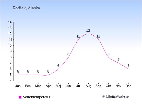 Vattentemperatur i Kodiak Badtemperatur: Januari 5. Februari 5. Mars 5. April 5. Maj 6. Juni 8. Juli 11. Augusti 12. September 11. Oktober 8. November 7. December 6.