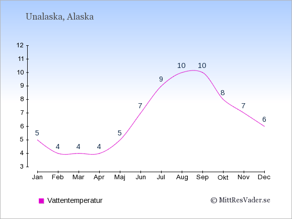 Vattentemperatur i Unalaska Badtemperatur: Januari 5. Februari 4. Mars 4. April 4. Maj 5. Juni 7. Juli 9. Augusti 10. September 10. Oktober 8. November 7. December 6.