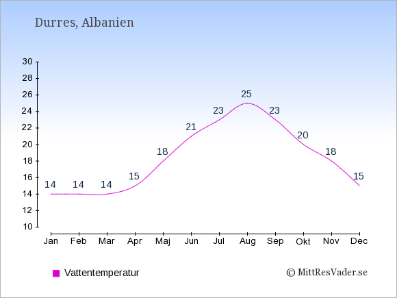 Vattentemperatur i Durres Badtemperatur: Januari 14. Februari 14. Mars 14. April 15. Maj 18. Juni 21. Juli 23. Augusti 25. September 23. Oktober 20. November 18. December 15.
