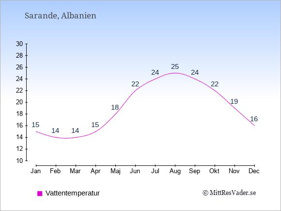 Vattentemperatur i Sarande Badtemperatur: Januari 15. Februari 14. Mars 14. April 15. Maj 18. Juni 22. Juli 24. Augusti 25. September 24. Oktober 22. November 19. December 16.