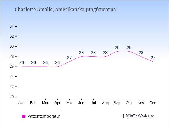 Vattentemperatur i  Amerikanska Jungfruöarna. Badvattentemperatur.