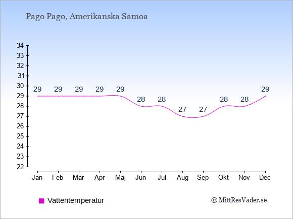 Vattentemperatur i  Amerikanska Samoa. Badvattentemperatur.