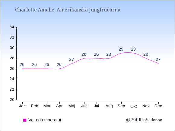 Vattentemperatur i Amerikanska Jungfruöarna Badtemperatur: Januari 26. Februari 26. Mars 26. April 26. Maj 27. Juni 28. Juli 28. Augusti 28. September 29. Oktober 29. November 28. December 27.