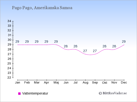 Vattentemperatur i Amerikanska Samoa Badtemperatur: Januari 29. Februari 29. Mars 29. April 29. Maj 29. Juni 28. Juli 28. Augusti 27. September 27. Oktober 28. November 28. December 29.