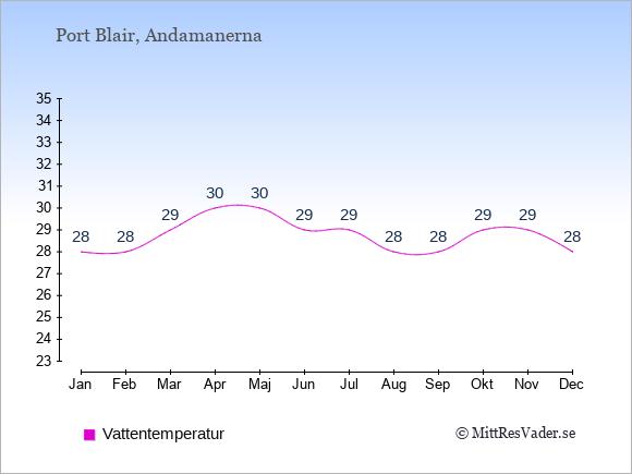 Vattentemperatur i  Port Blair. Badvattentemperatur.