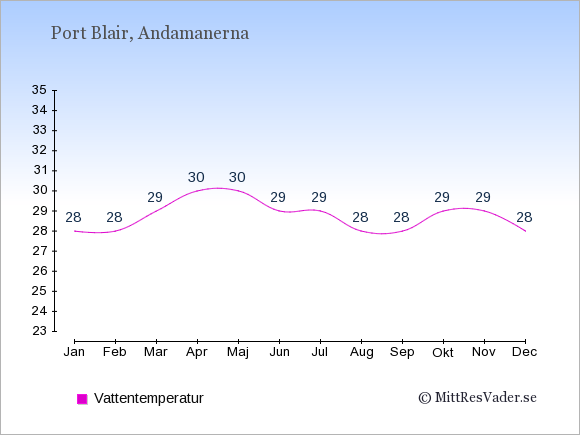 Vattentemperatur i Port Blair Badtemperatur: Januari 28. Februari 28. Mars 29. April 30. Maj 30. Juni 29. Juli 29. Augusti 28. September 28. Oktober 29. November 29. December 28.
