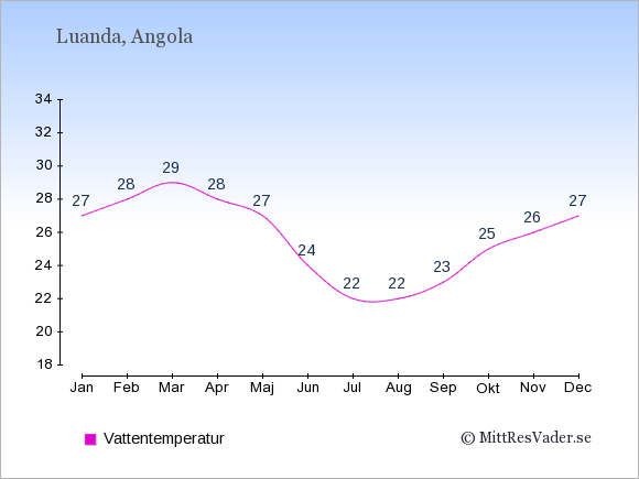 Vattentemperatur i Angola Badtemperatur: Januari 27. Februari 28. Mars 29. April 28. Maj 27. Juni 24. Juli 22. Augusti 22. September 23. Oktober 25. November 26. December 27.