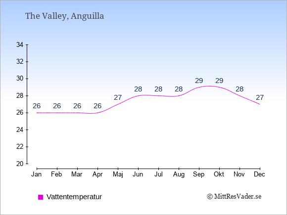 Vattentemperatur på  Anguilla. Badvattentemperatur.