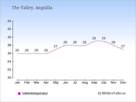 Vattentemperatur på Anguilla Badtemperatur: Januari 26. Februari 26. Mars 26. April 26. Maj 27. Juni 28. Juli 28. Augusti 28. September 29. Oktober 29. November 28. December 27.