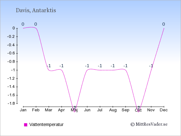 Vattentemperatur i Antarktis Badtemperatur: Januari 0. Februari 0. Mars -1. April -1. Maj -2. Juni -1. Juli -1. Augusti -1. September -1. Oktober -2. November -1. December 0.
