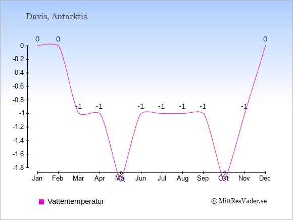 Vattentemperatur i Davis Badtemperatur: Januari 0. Februari 0. Mars -1. April -1. Maj -2. Juni -1. Juli -1. Augusti -1. September -1. Oktober -2. November -1. December 0.