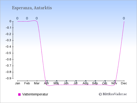 Vattentemperatur i Esperanza Badtemperatur: Januari 0. Februari 0. Mars 0. April -1. Maj -1. Juni -1. Juli -1. Augusti -1. September -1. Oktober -1. November -1. December 0.