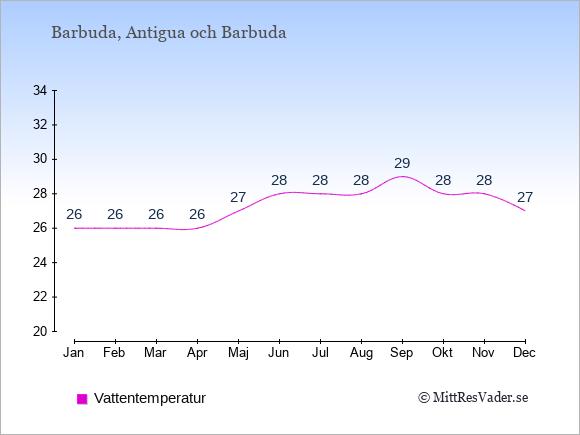 Vattentemperatur på Barbuda Badtemperatur: Januari 26. Februari 26. Mars 26. April 26. Maj 27. Juni 28. Juli 28. Augusti 28. September 29. Oktober 28. November 28. December 27.