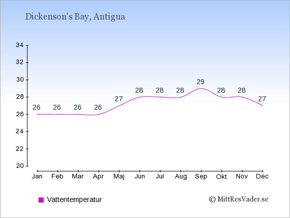 Vattentemperatur i Dickenson's Bay Badtemperatur: Januari 26. Februari 26. Mars 26. April 26. Maj 27. Juni 28. Juli 28. Augusti 28. September 29. Oktober 28. November 28. December 27.