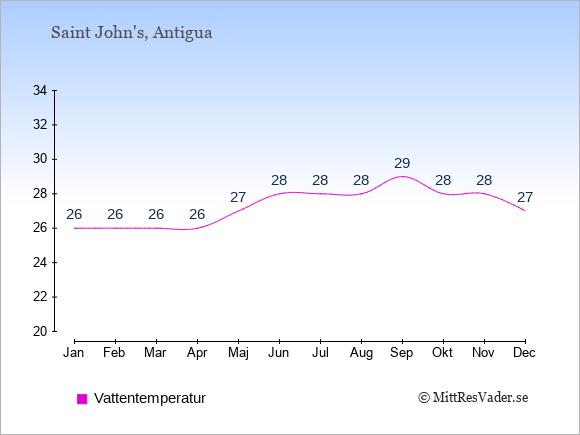 Vattentemperatur på Antigua och Barbuda Badtemperatur: Januari 26. Februari 26. Mars 26. April 26. Maj 27. Juni 28. Juli 28. Augusti 28. September 29. Oktober 28. November 28. December 27.