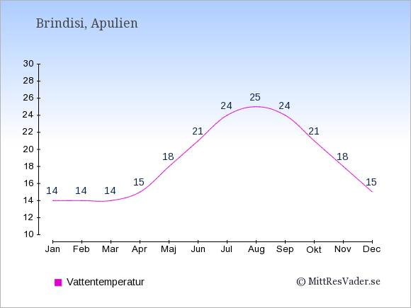 Vattentemperatur i Brindisi Badtemperatur: Januari 14. Februari 14. Mars 14. April 15. Maj 18. Juni 21. Juli 24. Augusti 25. September 24. Oktober 21. November 18. December 15.