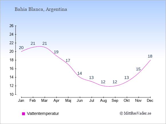 Vattentemperatur i Bahia Blanca Badtemperatur: Januari 20. Februari 21. Mars 21. April 19. Maj 17. Juni 14. Juli 13. Augusti 12. September 12. Oktober 13. November 15. December 18.